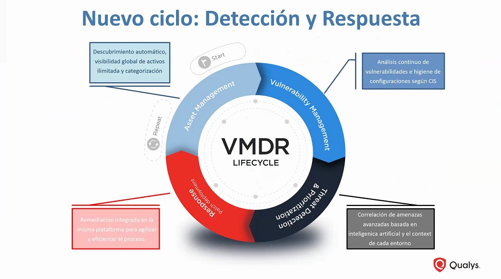 Detección y respuesta OneseQ yQualys